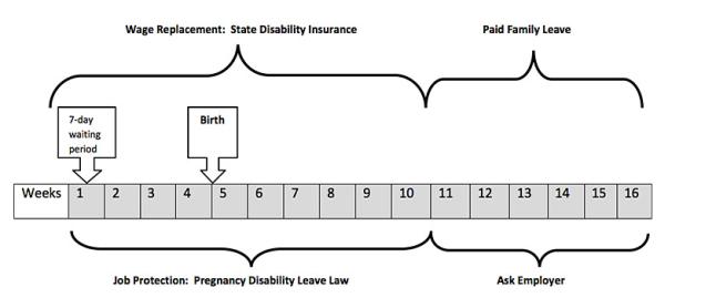 Non-FMLA/CFRA eligible maternity leave