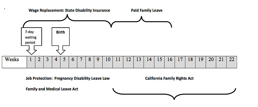 California Short-Term Disability Overview | DisabilitySecrets