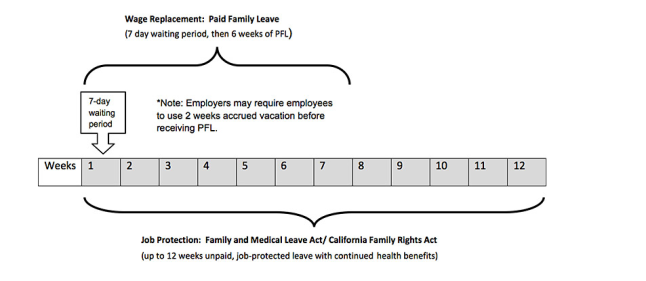 Paternity leave for FMLA/CFRA eligible dads . Timeline courtesy of Legal Aid Society Employment Law Center.